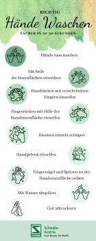 Händewaschen Inforgraphic Anleitung – © Canva